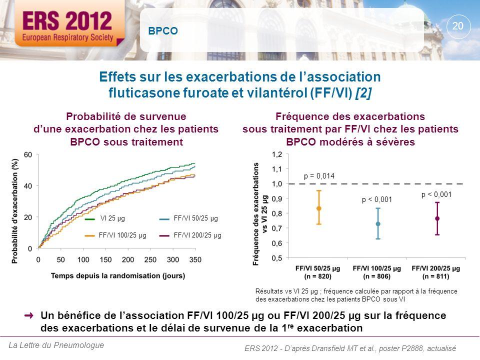 BPCO Effets sur les exacerbations de l'association fluticasone furoate et vilantérol (FF/VI) [2]